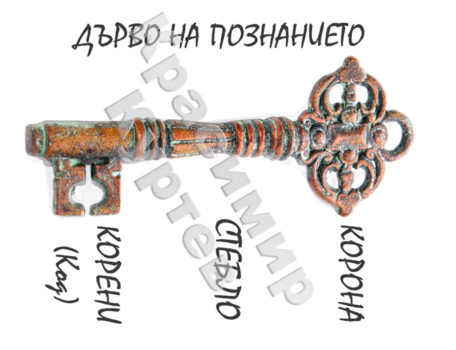 Тайната символика на ключовете
